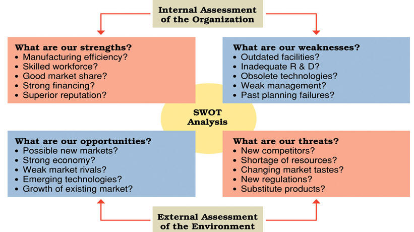 swot analysis of facebooks current situation Learn how to conduct a swot analysis of all sizes and types to really examine not only their current situation business with quickbooks try it.