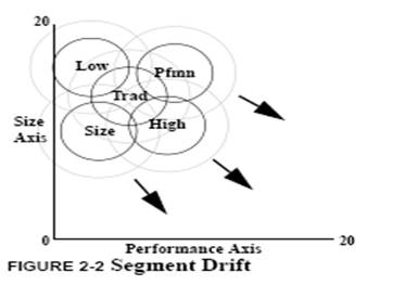 capsim approach Market penetration: to increase sales in existing market through proper inventory, r&d and advertisement market diversification: related diversification either vertical or horizontal integration - increase sales through economies of combined operations (saving cost of assets and skills by.